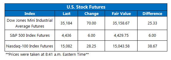 futures chart aug 11