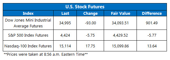 futures chart aug 9