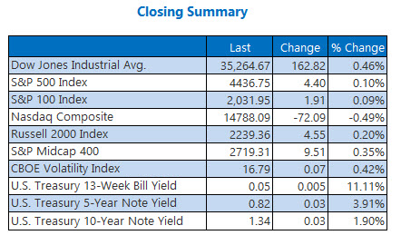 closing index summary aug 10