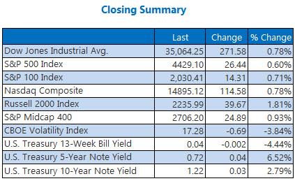Closing Summary 0805