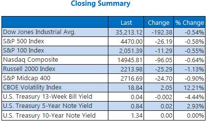 closing summary 0826