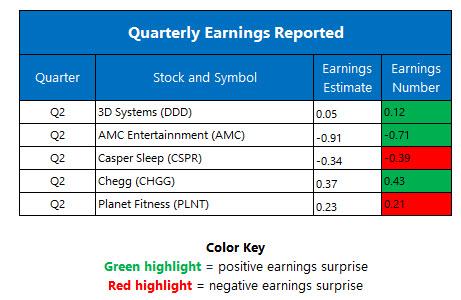 earnings aug 10
