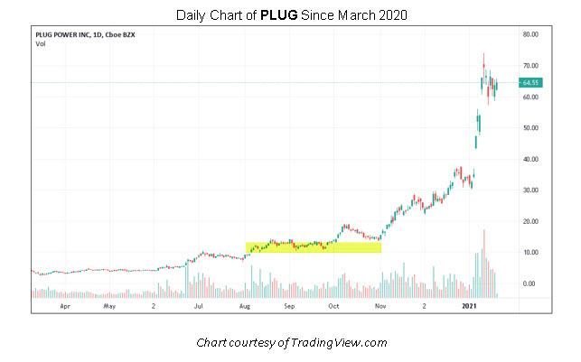 PLUG Stock Chart