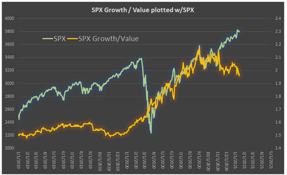 SPX gv ratio