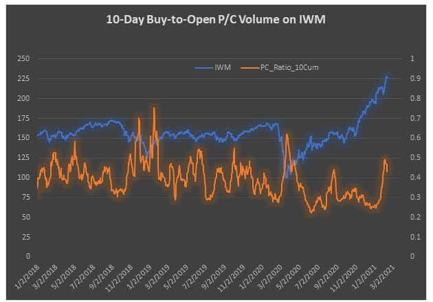 IWM pc ratio