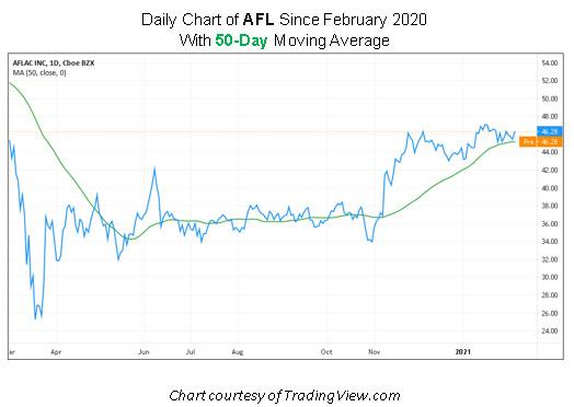 AFL stock chart