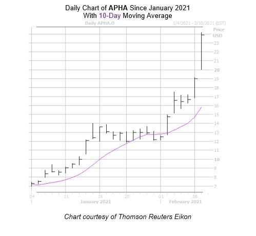 APHA Chart February 9