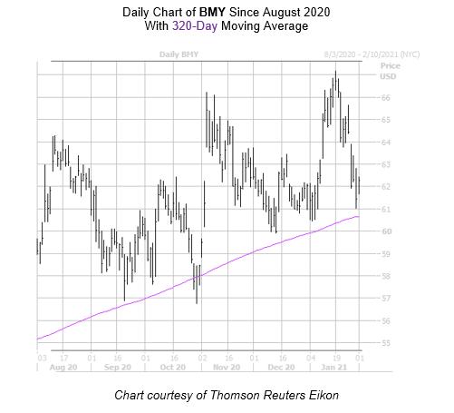 BMY Chart February 1