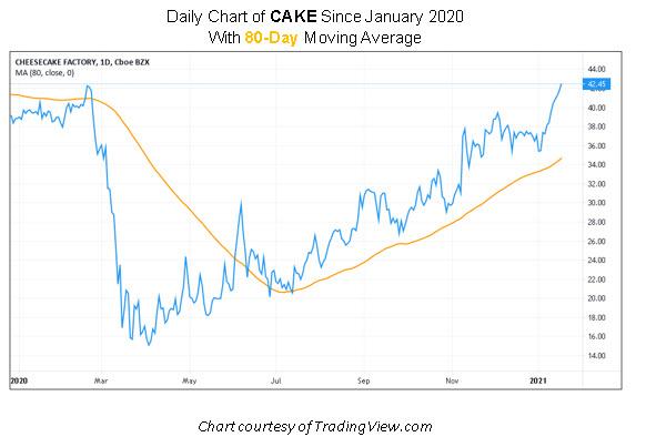CAKE Stock Chart