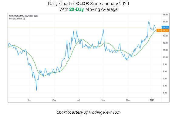 CLDR Stock Chart