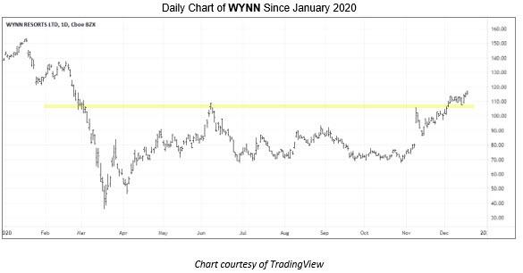 Wynn Resorts (NASDAQ:WYNN) Stock Pick for 2021