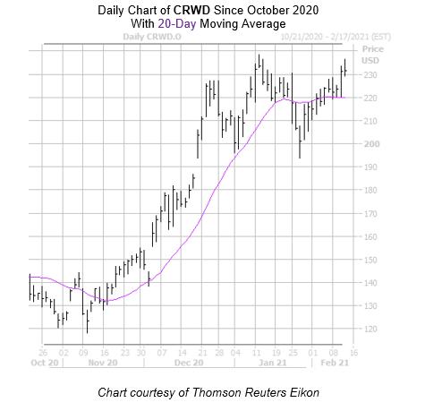 CRWD Chart February 11