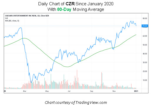 CZR Stock Chart