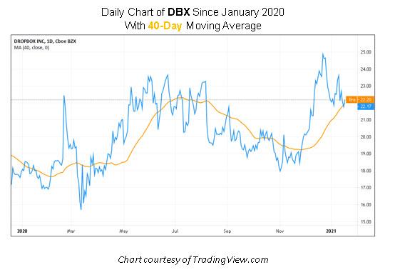 DBX Stock Chart