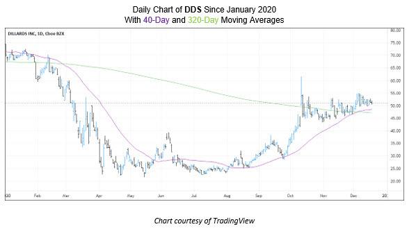 Dillard's (NYSE:DDS) Stock Pick 2021