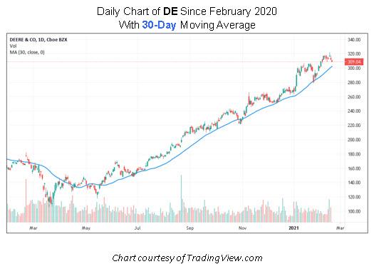 DE Stock Chart