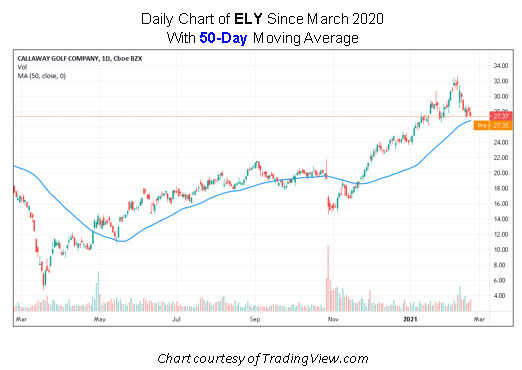 ELY Stock Chart