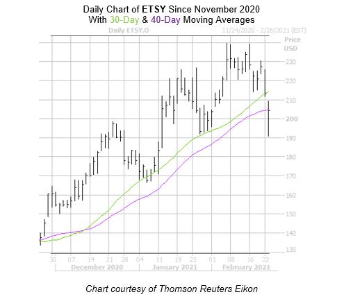 ETSY Chart February 23
