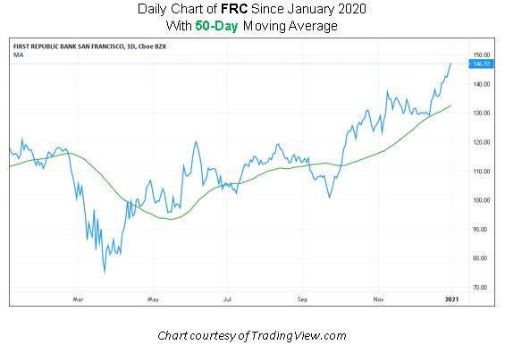 FRC Stock Chart