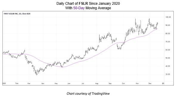 First Solar (NASDAQ:FSLR) Stock Pick 2021