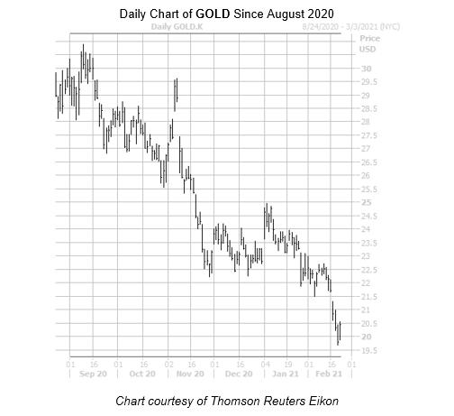 GOLD Chart February 22