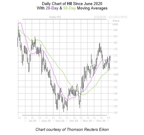 HII Chart January 7