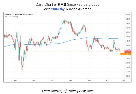 KMB Stock Chart