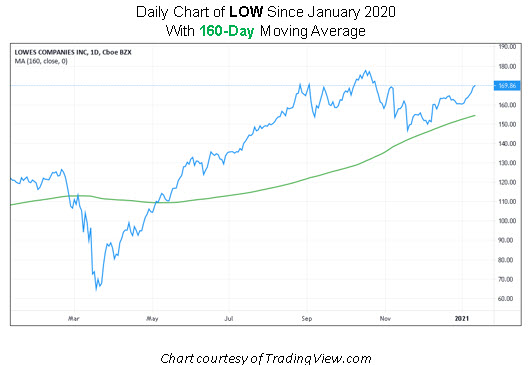 LOW Stock Chart