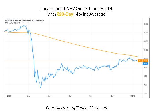 NRZ Stock Chart
