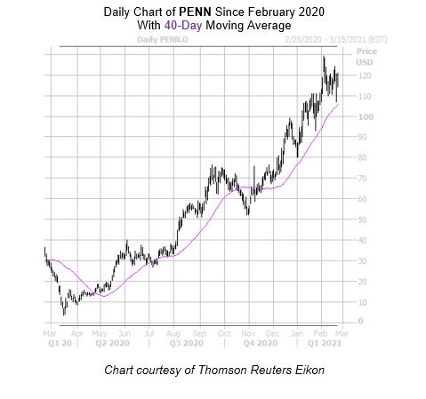 PENN Chart February 24