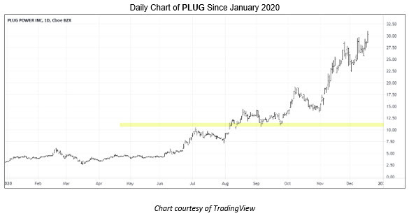 Plug Power (NASDAQ:PLUG) Stock Pick for 2021