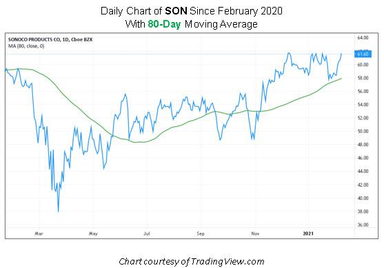 SON Stock Chart