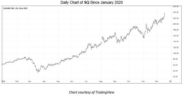 Square (NYSE:SQ) Stock Pick 2021