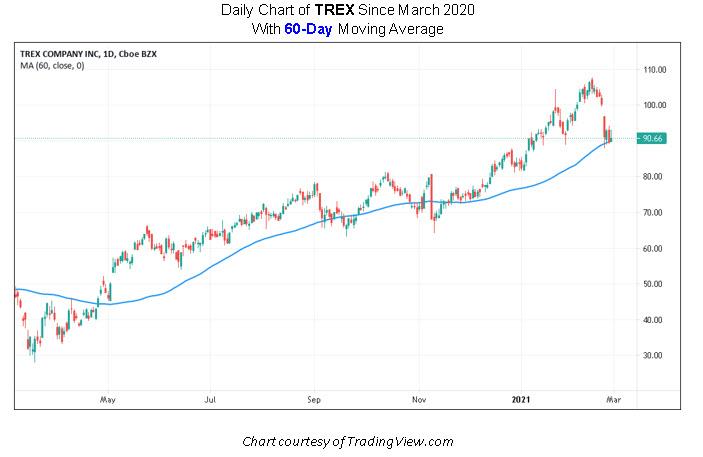 TREX Stock Chart