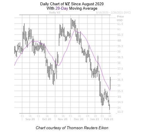 VZ Chart February 17