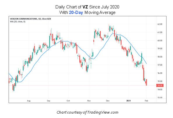 VZ Stock Chart