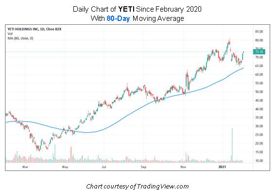 YETI Stock Chart