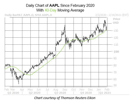 AAPL Chart Feb 1