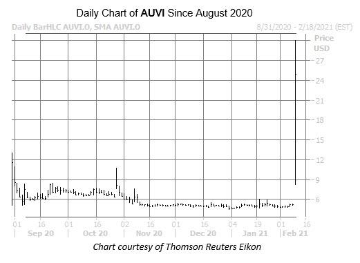 AUVI chart Feb 9
