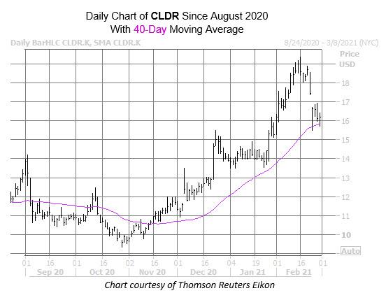 cldr chart feb 26