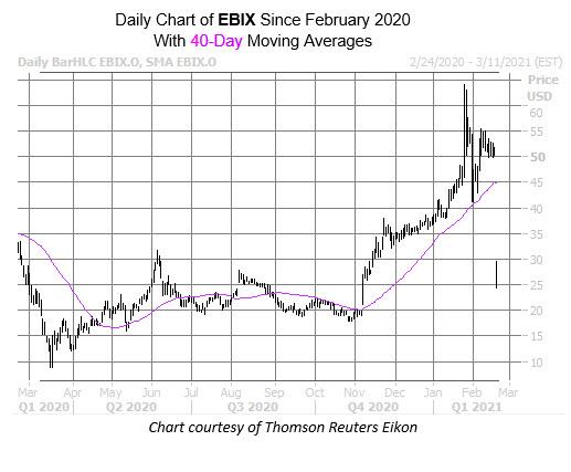 EBIX chart feb 22