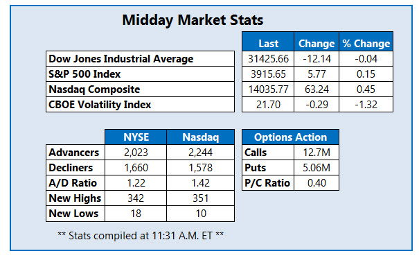 midday market stats feb 11