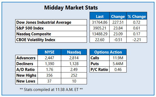 midday market stats february 24
