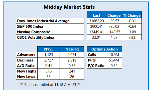 midday stats feb 25