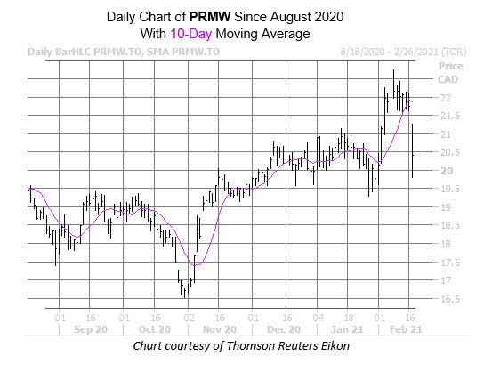 prmw chart feb 17