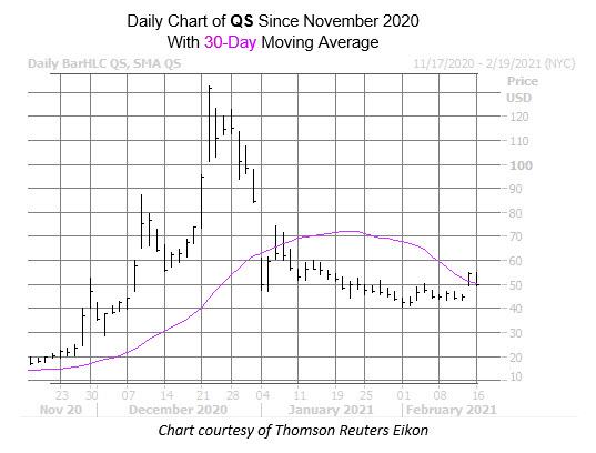qs chart feb 16
