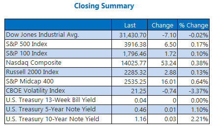closing index summary feb 11