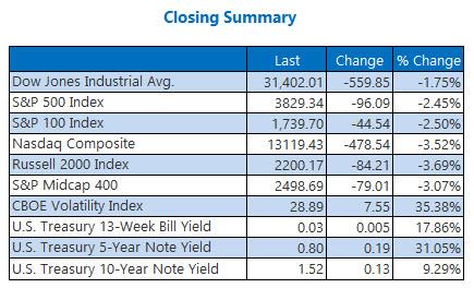 closing index summary feb 25