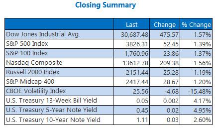 closing indexes 2.2