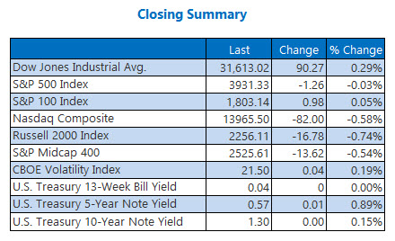 closing indexes feb 17